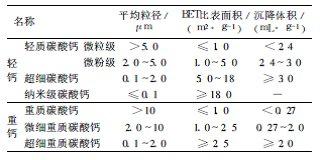 碳酸钙分类和名称,超实用!